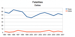 fatalities, Dallas