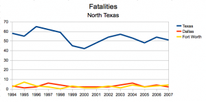 fatality rates, DFW