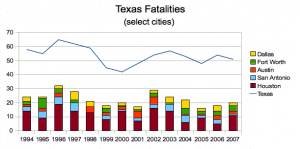 fatality rates in major Texas cities