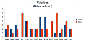 fatality rate comparison
