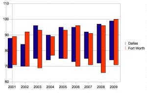 2001-2009 (01 July)